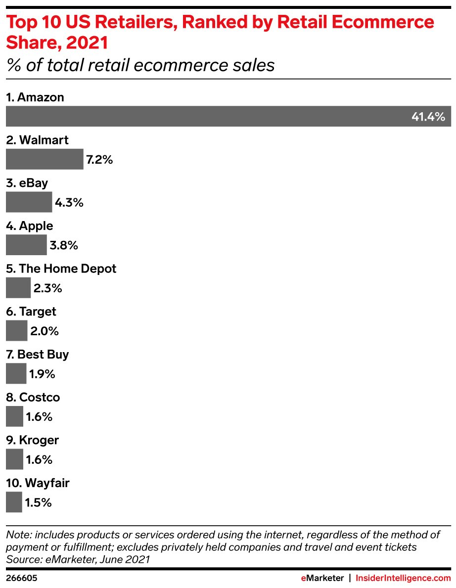 eMarketer: Top 10 US Retailers, Ranked by Retail Ecommerce Share, 2021