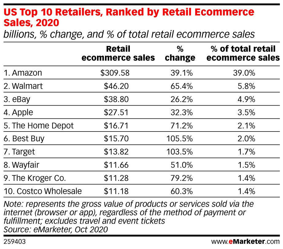 eMarketer: Top 10 Regailers, Ranked by Retail Ecommerce Sales, 2020