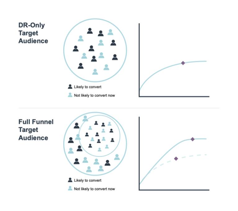 Full funnel social targeting vs. direct response only