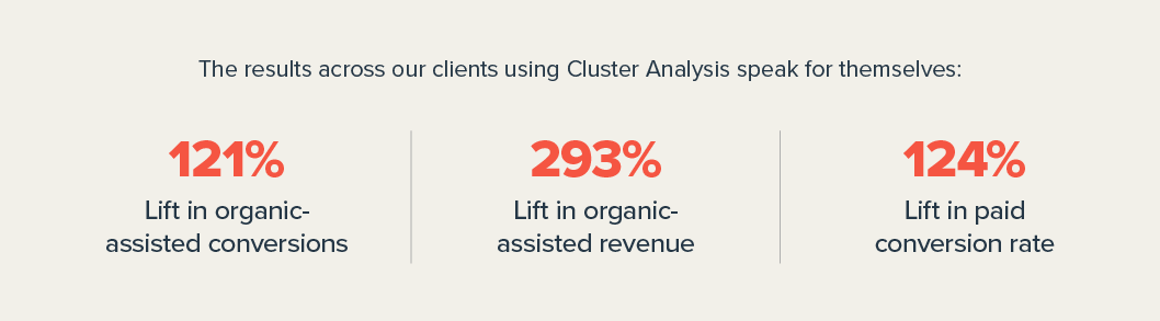 Results across clients using Polaris Cluster Analysis