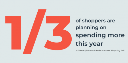 1/3 of shoppers are planning on spending more this year according to the new Roku/Harris Consumer Shopping Poll