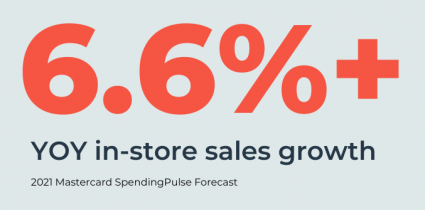 In-store sales with increase by 6.6% year-over-year, according to Mastercard SpendingPulse