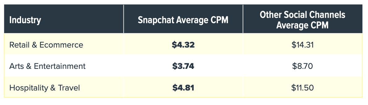 snapchat average CPM is lower than other social networks