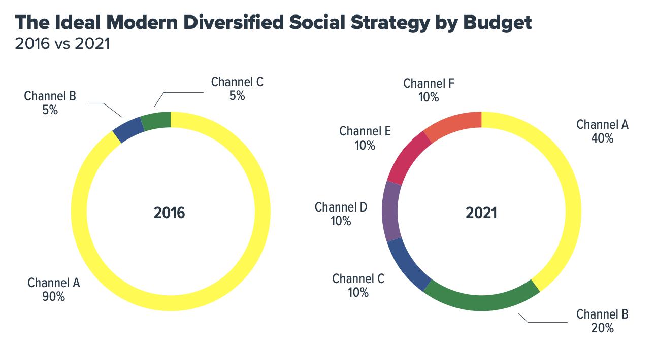 social media diversification