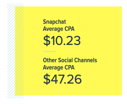 Snapchat's average CPA is lower than other social platforms