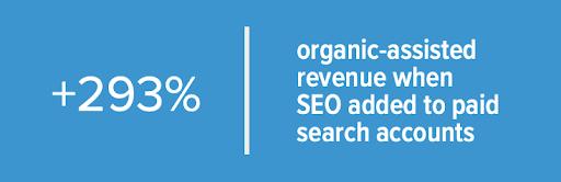 Organic Assisted Revenue