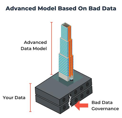 Advanced model based on bad data governance